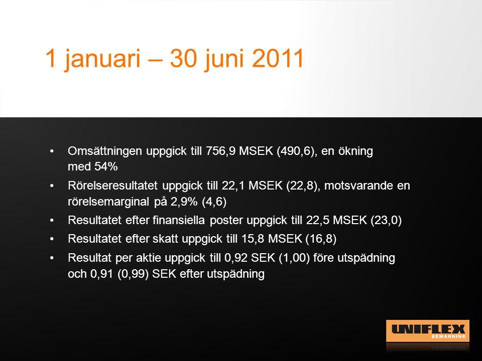 1 januari – 30 juni 2011 Omsättningen uppgick till 756,9 MSEK (490,6), en ökning med 54% Rörelseresultatet uppgick till 22,1 MSEK (22,8), motsvarande en rörelsemarginal på 2,9% (4,6) Resultatet efter finansiella poster uppgick till 22,5 MSEK (23,0) Resultatet efter skatt uppgick till 15,8 MSEK (16,8) Resultat per aktie uppgick till 0,92 SEK (1,00) före utspädning och 0,91 (0,99) SEK efter utspädning