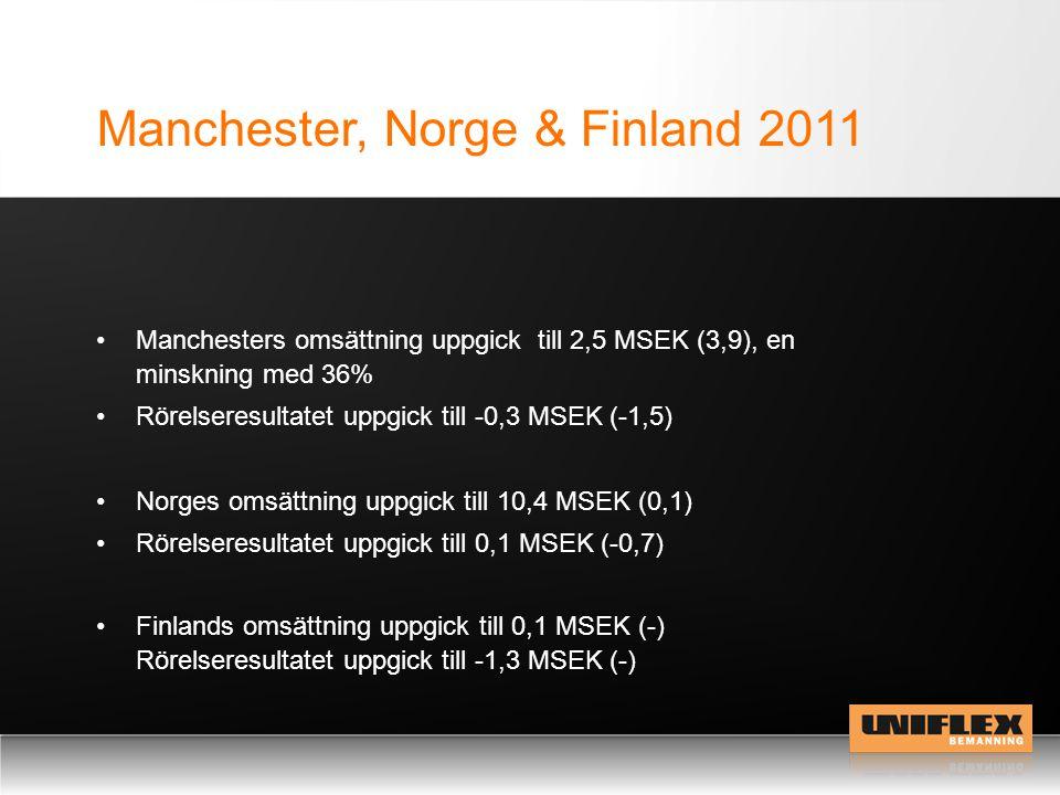 Manchester, Norge & Finland 2011 Norges omsättning uppgick till 10,4 MSEK (0,1) Rörelseresultatet uppgick till 0,1 MSEK (-0,7) Finlands omsättning uppgick till 0,1 MSEK (-) Rörelseresultatet uppgick till -1,3 MSEK (-) Manchesters omsättning uppgick till 2,5 MSEK (3,9), en minskning med 36% Rörelseresultatet uppgick till -0,3 MSEK (-1,5)