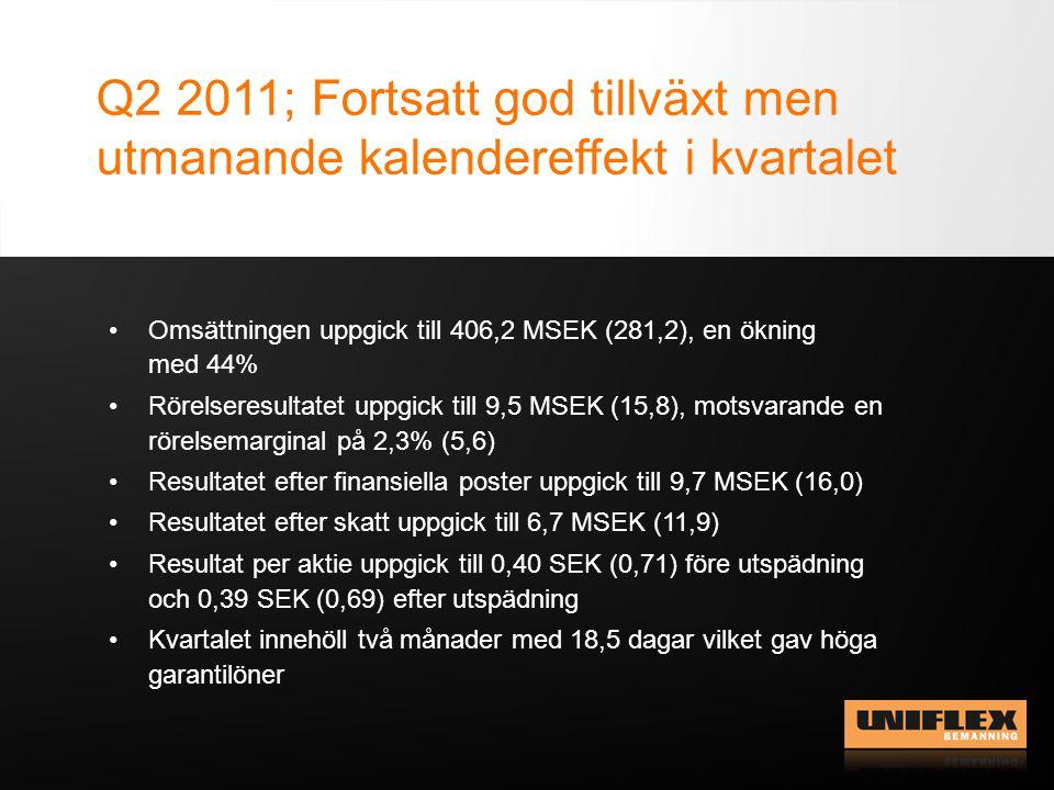 Q2 2011; Fortsatt god tillväxt men utmanande kalendereffekt i kvartalet Omsättningen uppgick till 406,2 MSEK (281,2), en ökning med 44% Rörelseresultatet uppgick till 9,5 MSEK (15,8), motsvarande en rörelsemarginal på 2,3% (5,6) Resultatet efter finansiella poster uppgick till 9,7 MSEK (16,0) Resultatet efter skatt uppgick till 6,7 MSEK (11,9) Resultat per aktie uppgick till 0,40 SEK (0,71) före utspädning och 0,39 SEK (0,69) efter utspädning Kvartalet innehöll två månader med 18,5 dagar vilket gav höga garantilöner