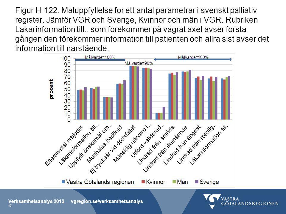 Figur H-122. Måluppfyllelse för ett antal parametrar i svenskt palliativ register.