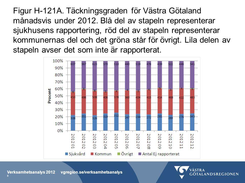 Figur H-121A. Täckningsgraden för Västra Götaland månadsvis under 2012.