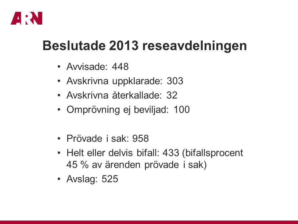 Beslutade 2013 reseavdelningen Avvisade: 448 Avskrivna uppklarade: 303 Avskrivna återkallade: 32 Omprövning ej beviljad: 100 Prövade i sak: 958 Helt eller delvis bifall: 433 (bifallsprocent 45 % av ärenden prövade i sak) Avslag: 525