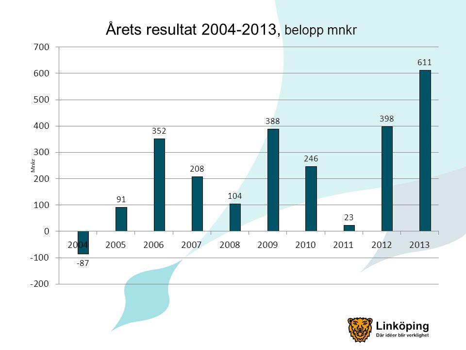 Årets resultat 2004-2013, belopp mnkr