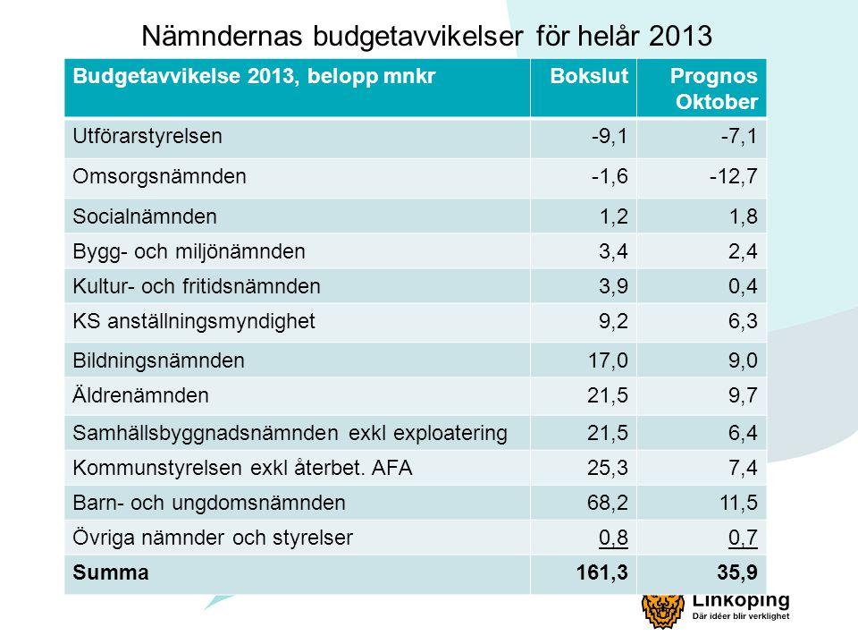 Nämndernas budgetavvikelser för helår 2013 Budgetavvikelse 2013, belopp mnkrBokslutPrognos Oktober Utförarstyrelsen-9,1-7,1 Omsorgsnämnden-1,6-12,7 Socialnämnden1,21,8 Bygg- och miljönämnden3,42,4 Kultur- och fritidsnämnden3,90,4 KS anställningsmyndighet9,26,3 Bildningsnämnden17,09,0 Äldrenämnden21,59,7 Samhällsbyggnadsnämnden exkl exploatering21,56,4 Kommunstyrelsen exkl återbet.