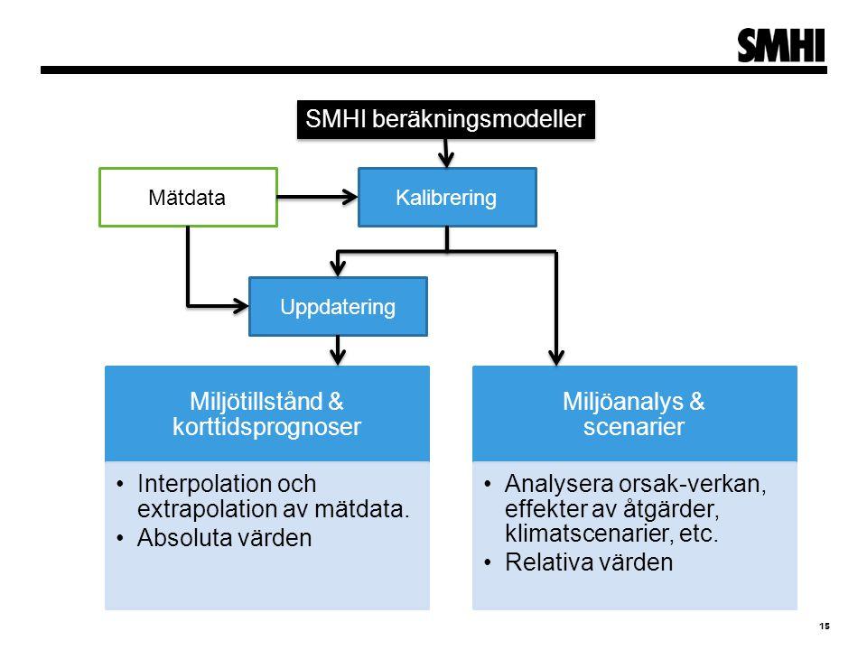 Miljötillstånd & korttidsprognoser Interpolation och extrapolation av mätdata.