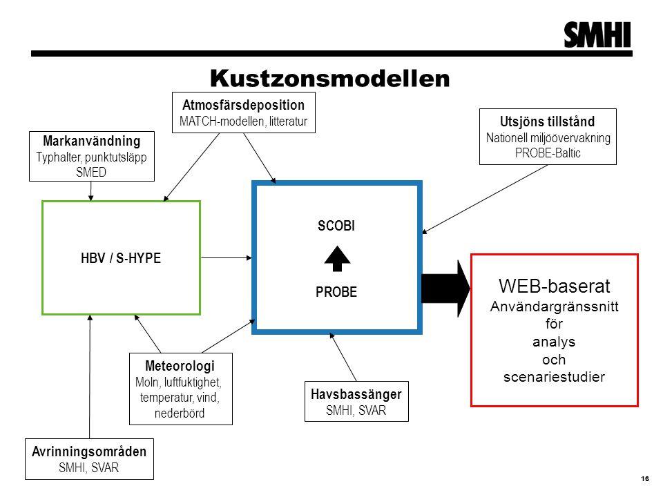 Kustzonsmodellen 16 HBV / S-HYPE Utsjöns tillstånd Nationell miljöövervakning PROBE-Baltic PROBE SCOBI Meteorologi Moln, luftfuktighet, temperatur, vind, nederbörd Havsbassänger SMHI, SVAR Avrinningsområden SMHI, SVAR Atmosfärsdeposition MATCH-modellen, litteratur Markanvändning Typhalter, punktutsläpp SMED WEB-baserat Användargränssnitt för analys och scenariestudier