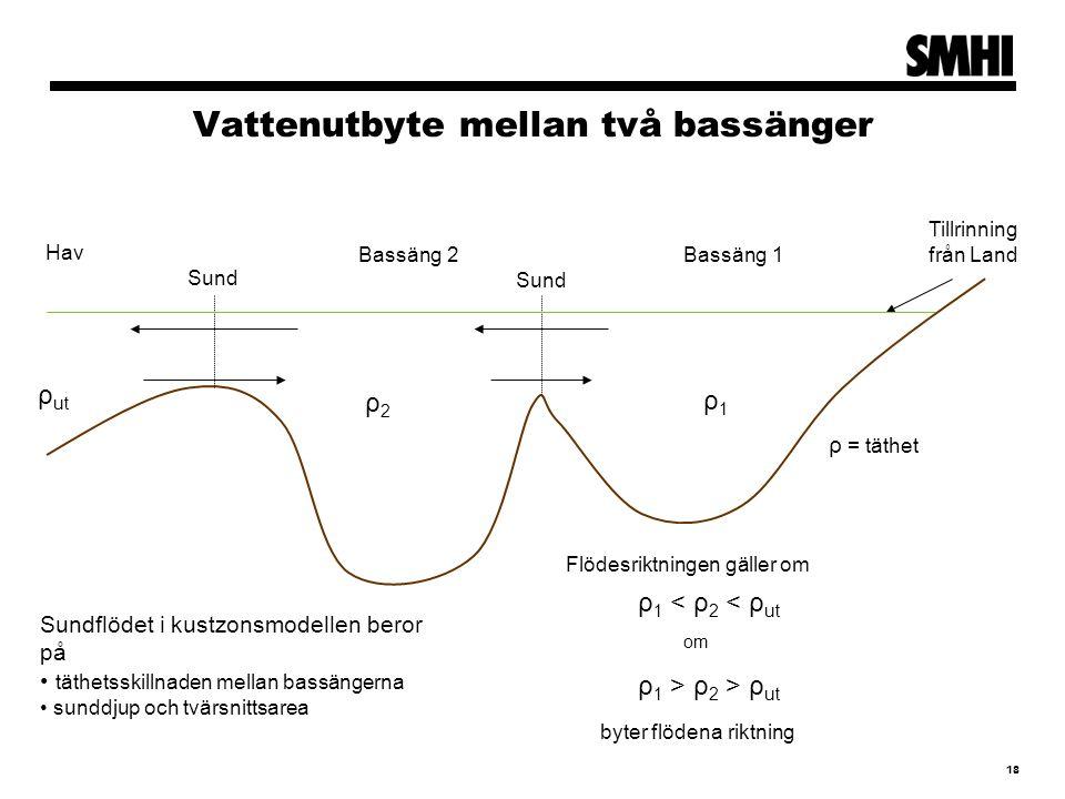 Vattenutbyte mellan två bassänger 18 Bassäng 1 Bassäng 2 Tillrinning från Land Hav Sund ρ1ρ1 ρ2ρ2 ρ ut ρ 1 < ρ 2 < ρ ut ρ 1 > ρ 2 > ρ ut byter flödena riktning ρ = täthet Sundflödet i kustzonsmodellen beror på täthetsskillnaden mellan bassängerna sunddjup och tvärsnittsarea Flödesriktningen gäller om om