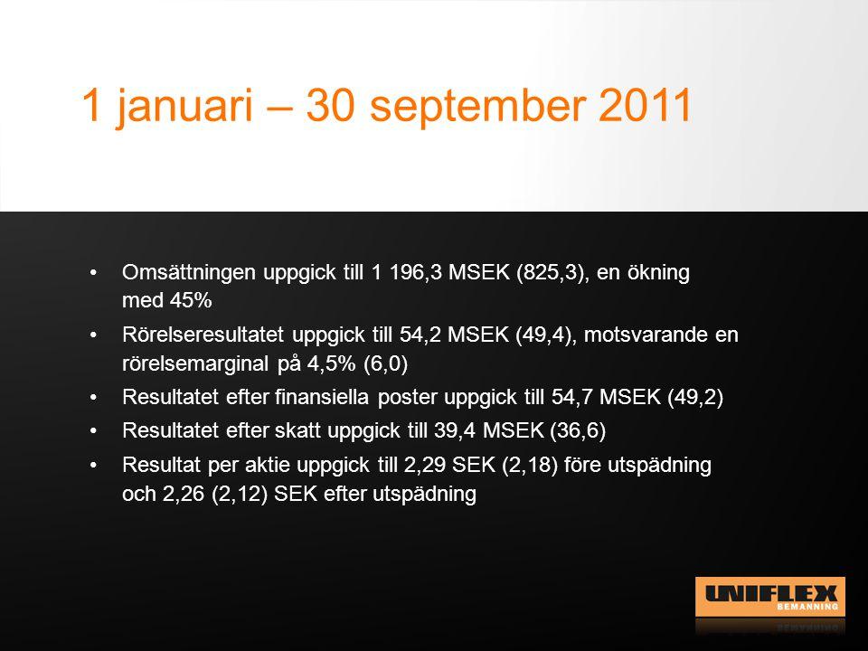 1 januari – 30 september 2011 Omsättningen uppgick till 1 196,3 MSEK (825,3), en ökning med 45% Rörelseresultatet uppgick till 54,2 MSEK (49,4), motsv