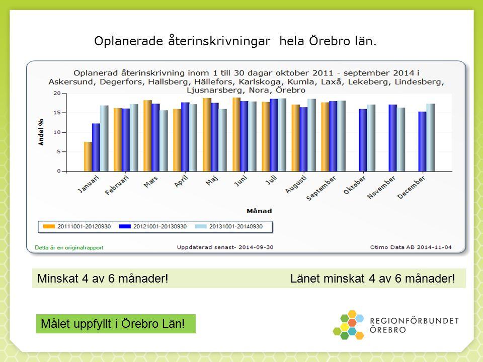 Oplanerade återinskrivningar hela Örebro län. Minskat 4 av 6 månader.