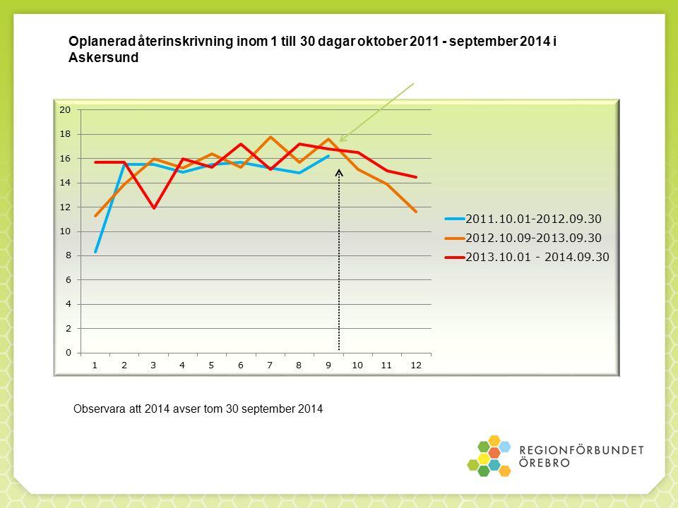 Oplanerad återinskrivning inom 1 till 30 dagar oktober 2011 - september 2014 i Askersund Observara att 2014 avser tom 30 september 2014