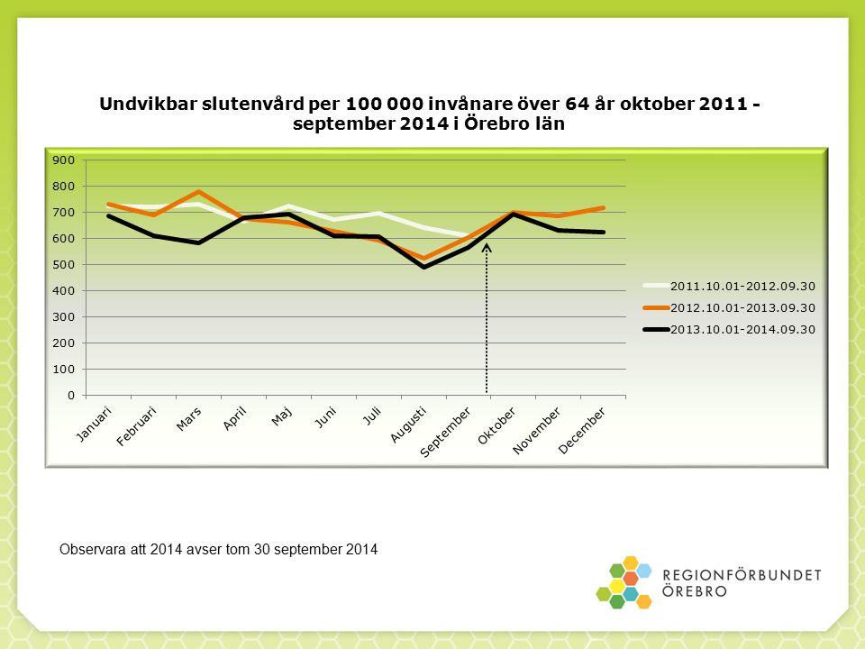 Undvikbar slutenvård per 100 000 invånare över 64 år oktober 2011 - september 2014 i Örebro län Observara att 2014 avser tom 30 september 2014