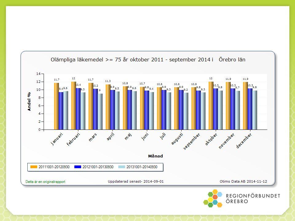 Oplanerad återinskrivning inom 1 till 30 dagar oktober 2011 - september 2014 i Örebro län Observara att 2014 avser tom 30 september 2014