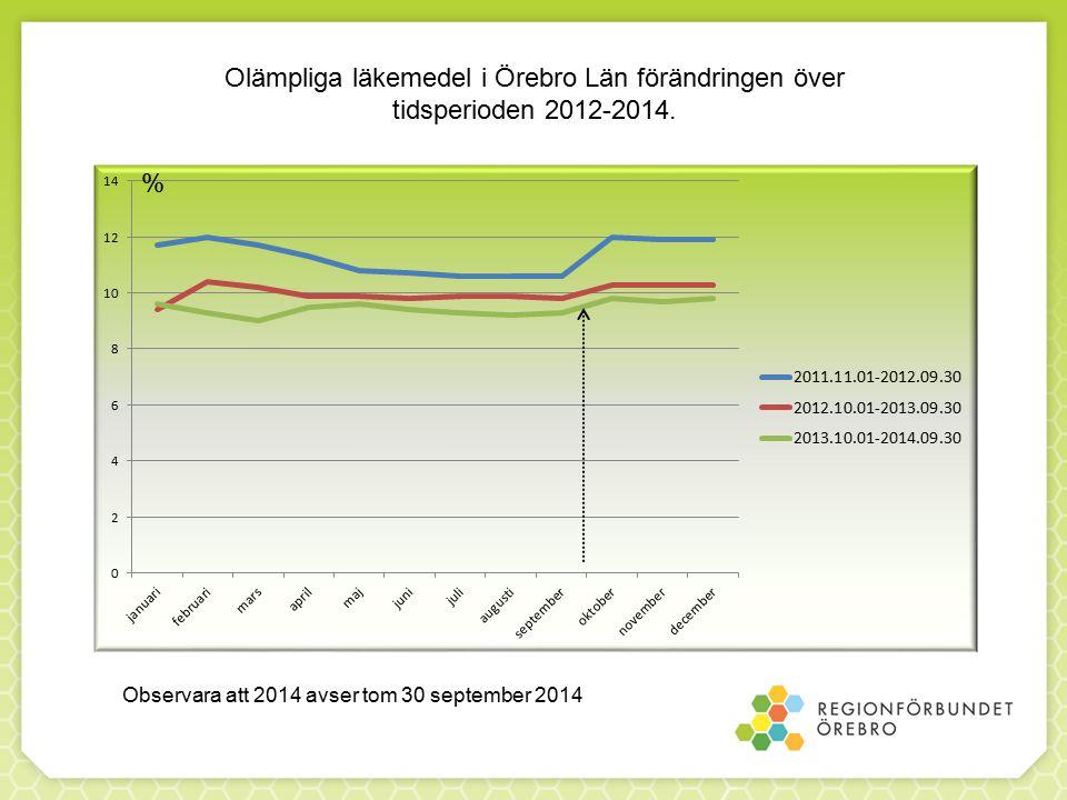 Observara att 2014 avser tom 30 september 2014 Olämpliga läkemedel i Örebro Län förändringen över tidsperioden 2012-2014.
