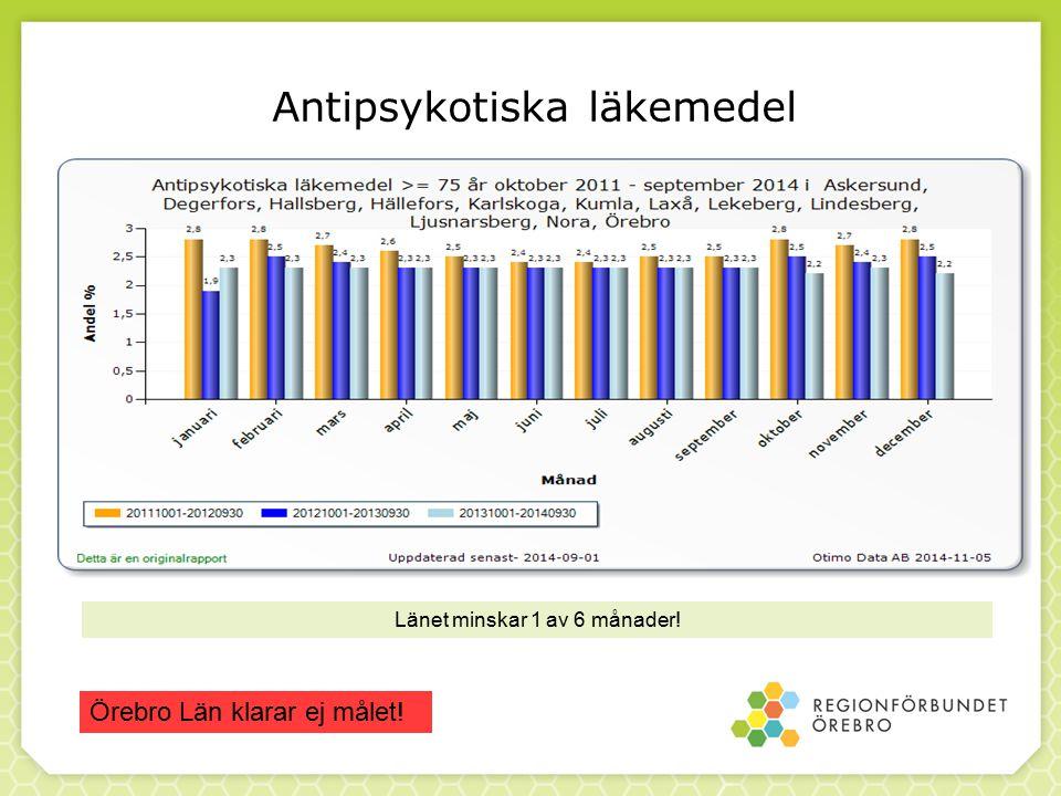 Antipsykotiska läkemedel Länet minskar 1 av 6 månader! Örebro Län klarar ej målet!