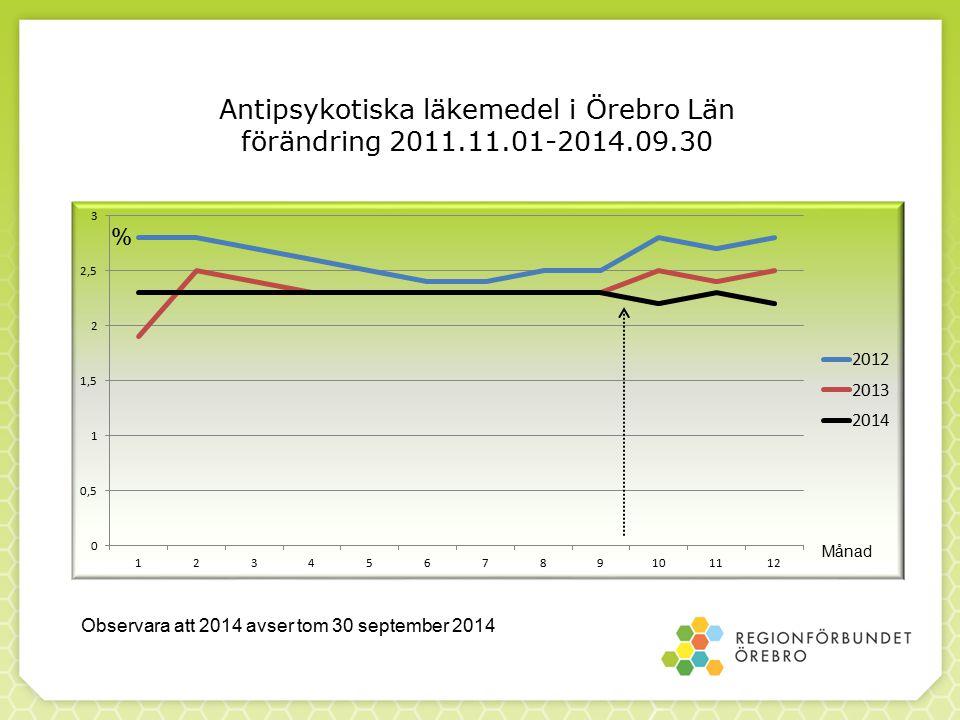 Antipsykotiska läkemedel i Örebro Län förändring 2011.11.01-2014.09.30 Månad % Observara att 2014 avser tom 30 september 2014