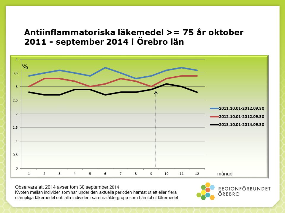Antiinflammatoriska läkemedel >= 75 år oktober 2011 - september 2014 i Örebro län % månad Observara att 2014 avser tom 30 september 2014 Kvoten mellan individer som har under den aktuella perioden hämtat ut ett eller flera olämpliga läkemedel och alla individer i samma åldergrupp som hämtat ut läkemedel.