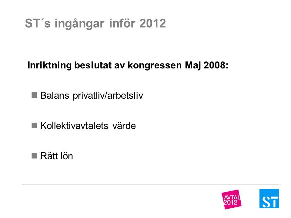 ST´s ingångar inför 2012 Inriktning beslutat av kongressen Maj 2008: Balans privatliv/arbetsliv Kollektivavtalets värde Rätt lön