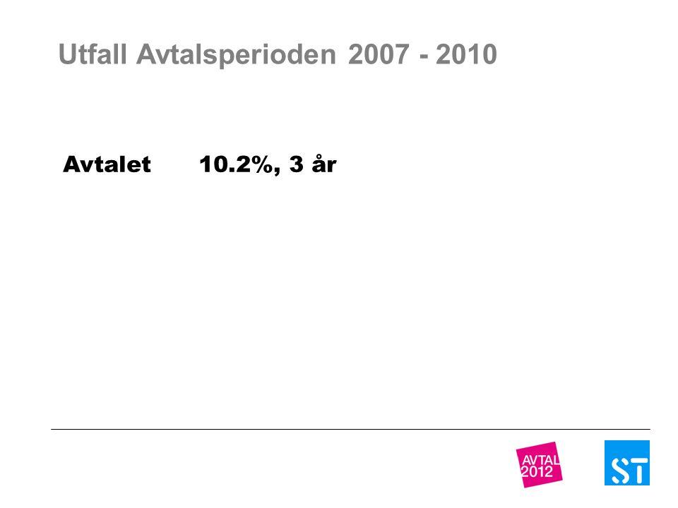 Utfall Avtalsperioden 2007 - 2010 Avtalet 10.2%, 3 år