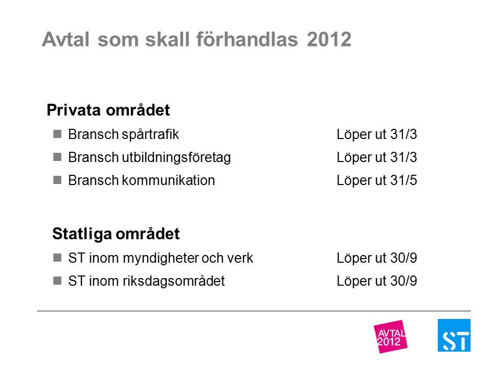 Avtal som skall förhandlas 2012 Privata området Bransch spårtrafikLöper ut 31/3 Bransch utbildningsföretagLöper ut 31/3 Bransch kommunikationLöper ut