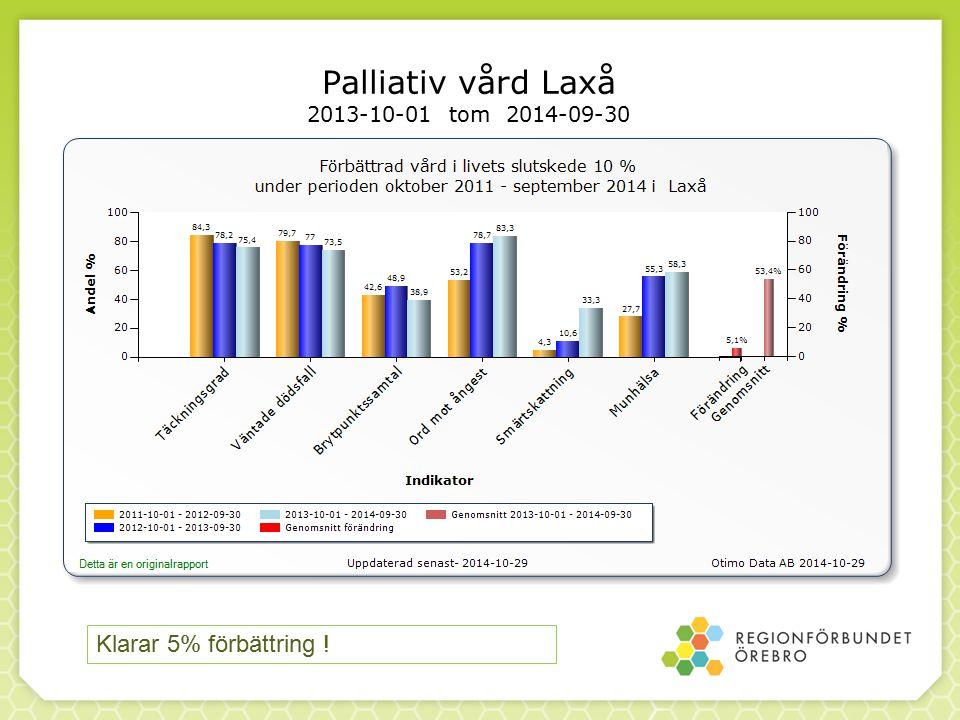 Palliativ vård Laxå 2013-10-01 tom 2014-09-30 Klarar 5% förbättring !