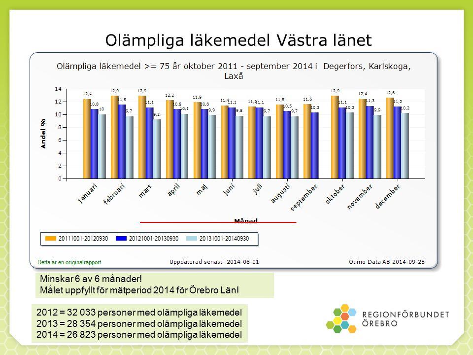Olämpliga läkemedel Västra länet Minskar 6 av 6 månader.