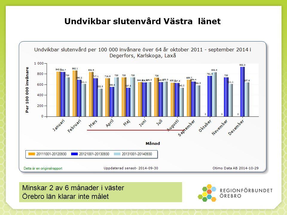 Undvikbar slutenvård Västra länet Minskar 2 av 6 månader i väster Örebro län klarar inte målet