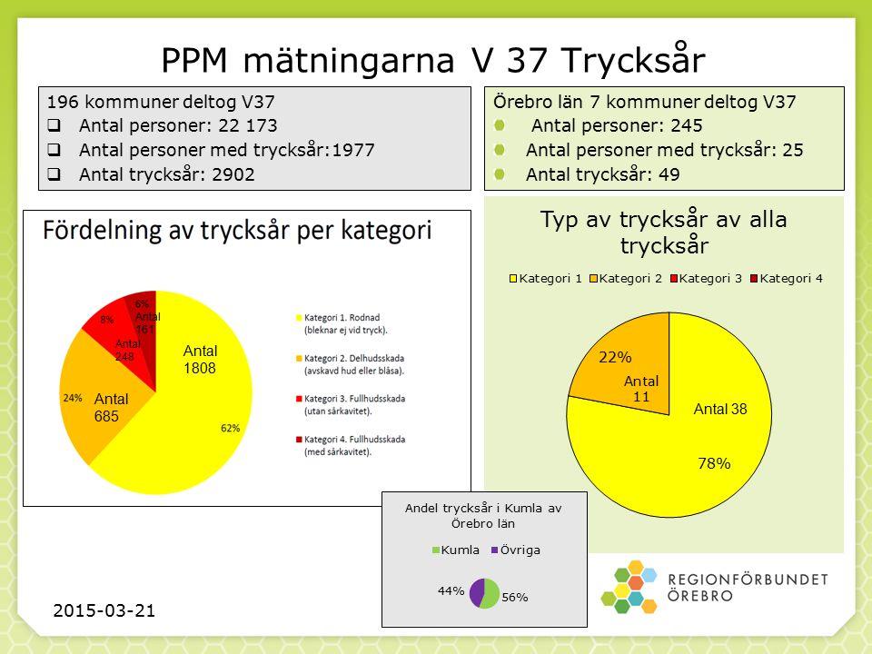Andel med trycksår länets kommuner fördelade bland samtliga kommuner PPM V37 2015-03-21 Kumla NoraKarlskoga Askersund Lekeberg Örebro Laxå 8,9 %