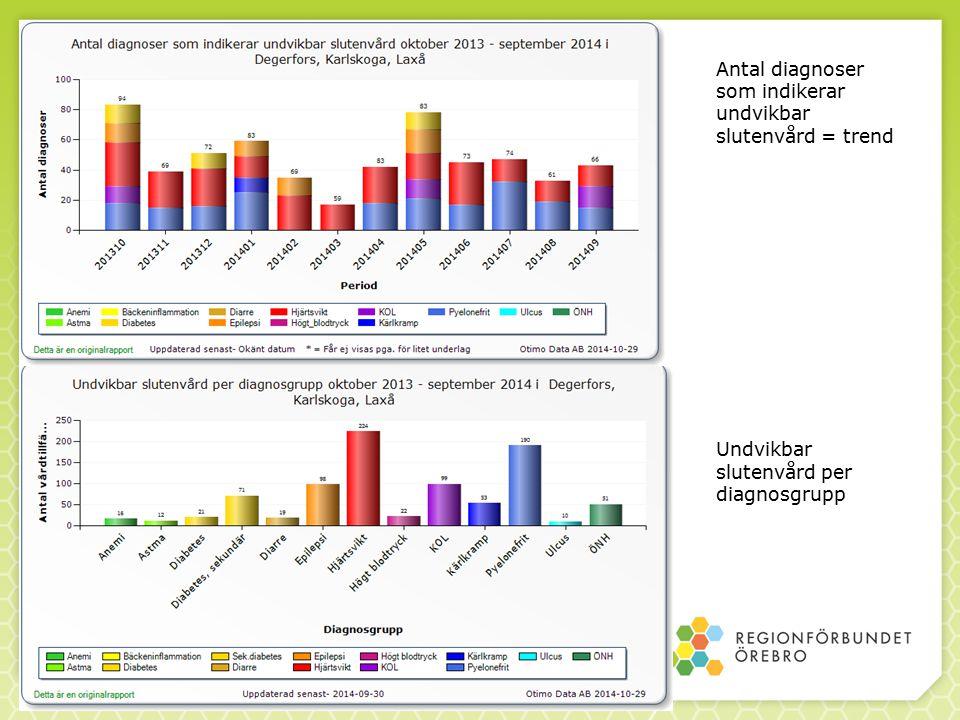 Antal diagnoser som indikerar undvikbar slutenvård = trend Undvikbar slutenvård per diagnosgrupp