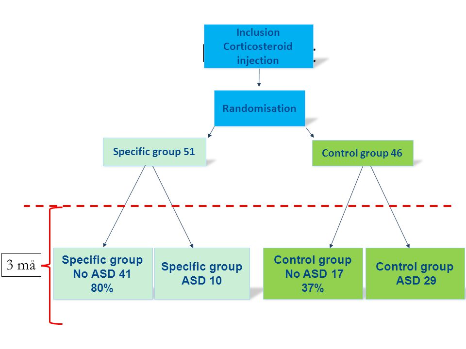 Flowchart Inclusion Corticosteroid injection Randomisation Control group 46 Specific group 51 Specific group No ASD 41 80% Specific group ASD 10 Control group No ASD 17 37% Control group ASD 29 3 må