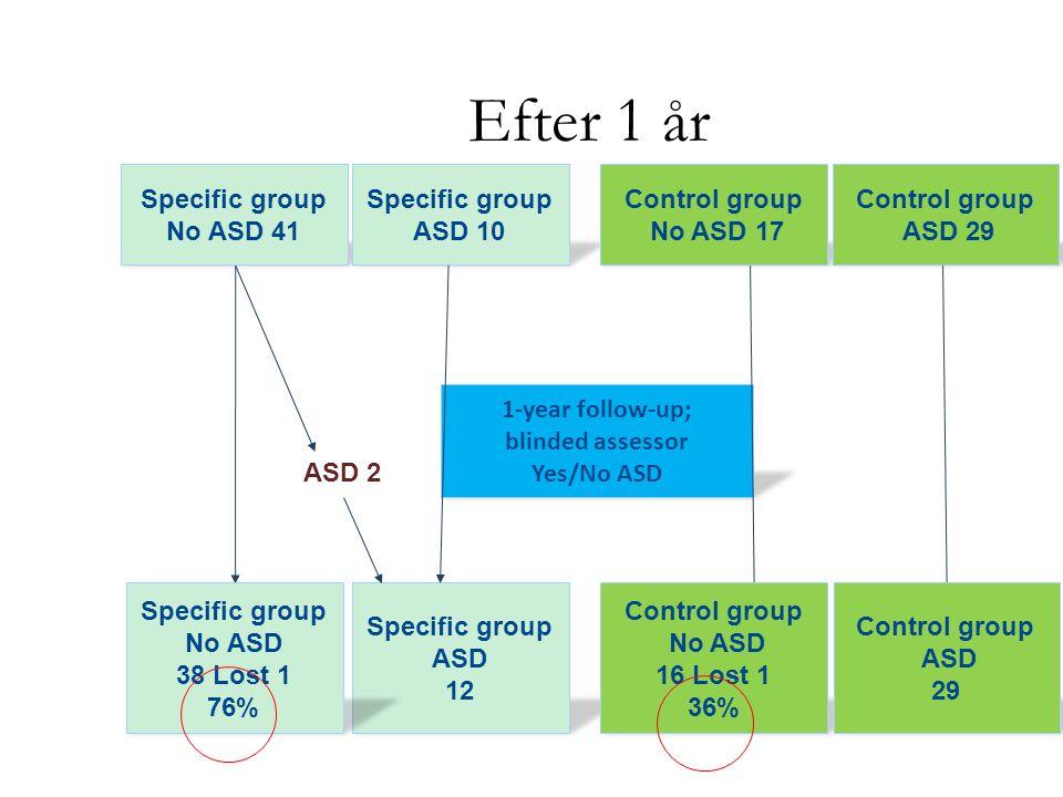 Efter 1 år 1-year follow-up; blinded assessor Yes/No ASD Specific group No ASD 41 Specific group ASD 10 Control group No ASD 17 Control group ASD 29 Specific group ASD 12 Control group No ASD 16 Lost 1 36% Control group ASD 29 Specific group No ASD 38 Lost 1 76% ASD 2