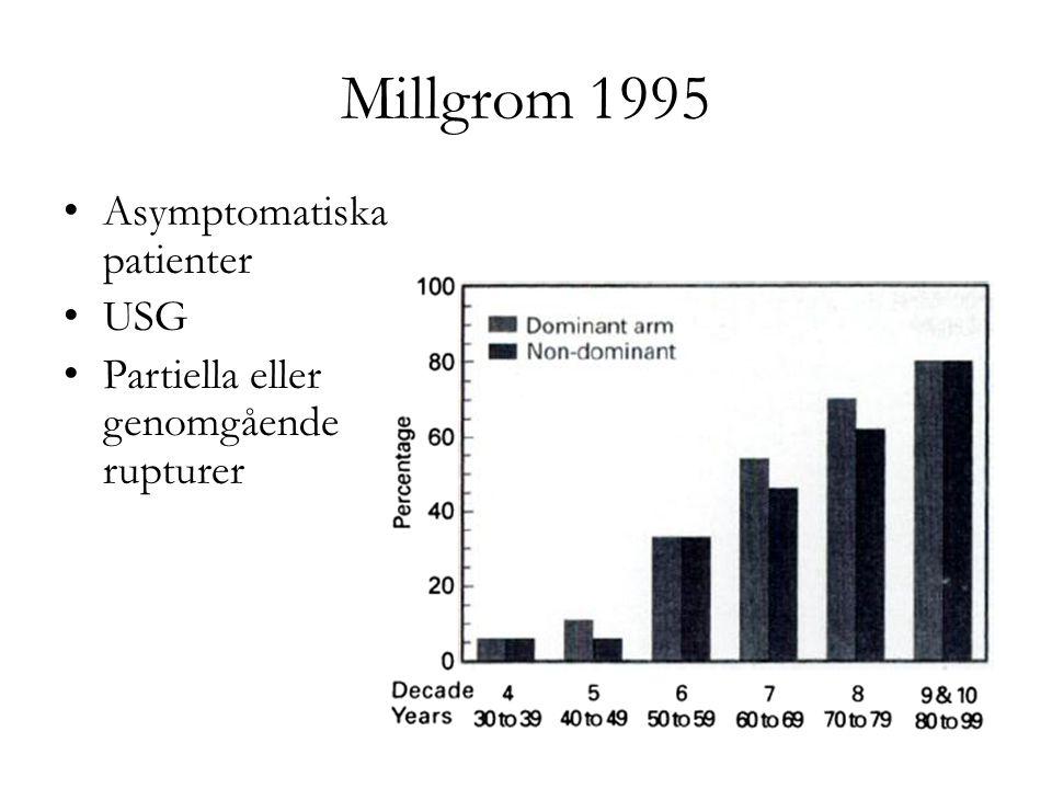 Millgrom 1995 Asymptomatiska patienter USG Partiella eller genomgående rupturer