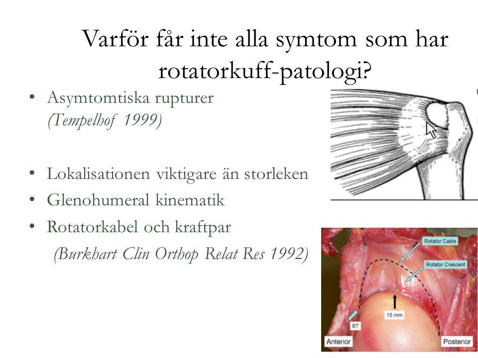 Varför får inte alla symtom som har rotatorkuff-patologi.