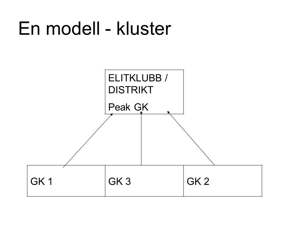En modell - kluster ELITKLUBB / DISTRIKT Peak GK GK 1GK 3GK 2