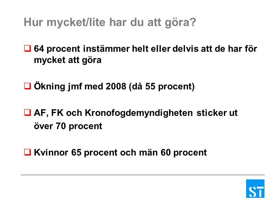 Hur mycket/lite har du att göra?  64 procent instämmer helt eller delvis att de har för mycket att göra  Ökning jmf med 2008 (då 55 procent)  AF, F