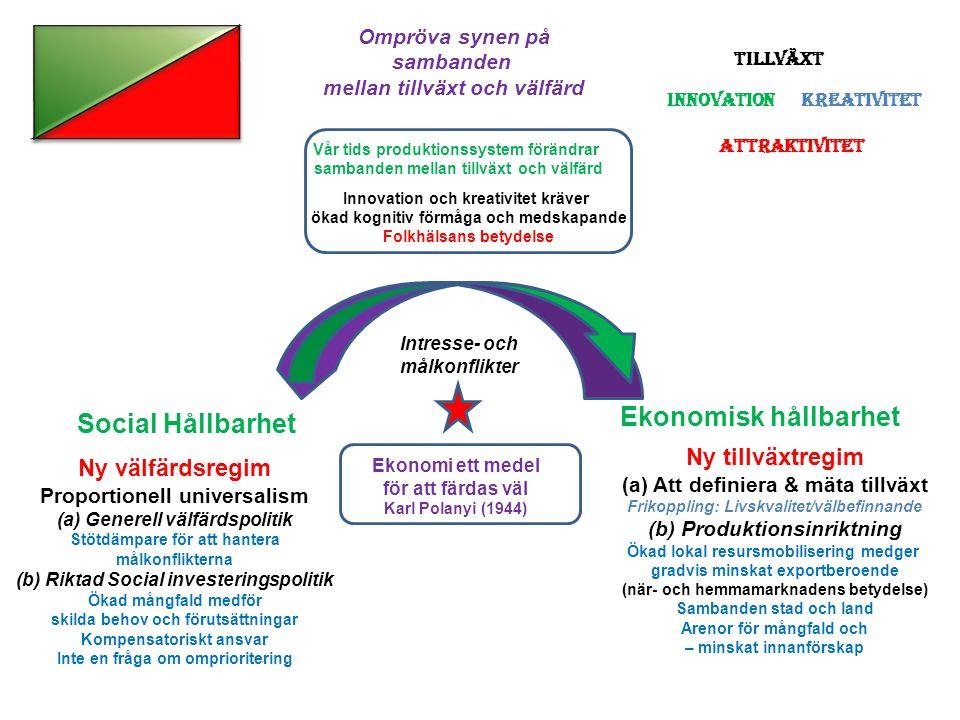 Ny välfärdsregim Proportionell universalism (a) Generell välfärdspolitik Stötdämpare för att hantera målkonflikterna (b) Riktad Social investeringspolitik Ökad mångfald medför skilda behov och förutsättningar Kompensatoriskt ansvar Inte en fråga om omprioritering Ny tillväxtregim (a) Att definiera & mäta tillväxt Frikoppling: Livskvalitet/välbefinnande (b) Produktionsinriktning Ökad lokal resursmobilisering medger gradvis minskat exportberoende (när- och hemmamarknadens betydelse) Sambanden stad och land Arenor för mångfald och – minskat innanförskap Ompröva synen på sambanden mellan tillväxt och välfärd tt Vår tids produktionssystem förändrar sambanden mellan tillväxt och välfärd Innovation och kreativitet kräver ökad kognitiv förmåga och medskapande Folkhälsans betydelse Intresse- och målkonflikter Tillväxt innovationkreativitet attraktivitet Social Hållbarhet Ekonomisk hållbarhet Ekonomi ett medel för att färdas väl Karl Polanyi (1944)