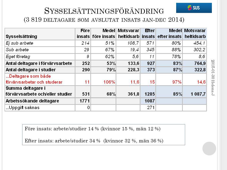 S YSSELSÄTTNINGSFÖRÄNDRING (3 819 DELTAGARE SOM AVSLUTAT INSATS JAN - DEC 2014) 2015-01-30 Helena J Före insats: arbete/studier 14 % (kvinnor 15 %, mä