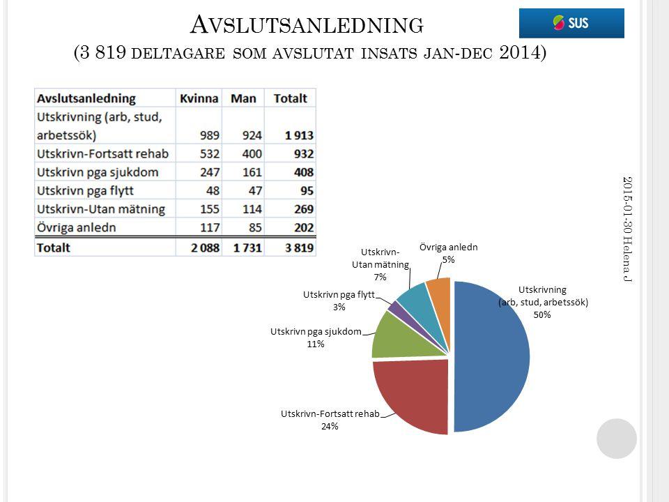 A VSLUTSANLEDNING (3 819 DELTAGARE SOM AVSLUTAT INSATS JAN - DEC 2014) 2015-01-30 Helena J