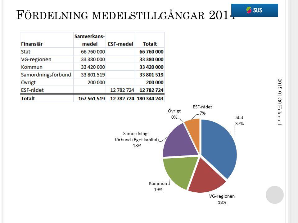 F ÖRDELNING MEDELSTILLGÅNGAR 2014 2015-01-30 Helena J