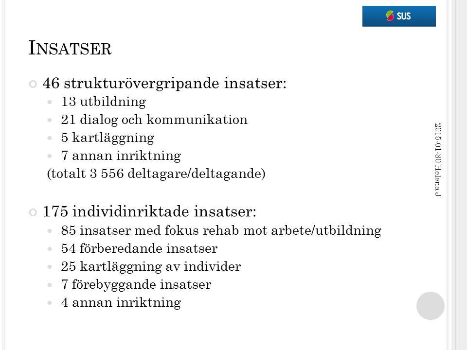 I NSATSER 46 strukturövergripande insatser: 13 utbildning 21 dialog och kommunikation 5 kartläggning 7 annan inriktning (totalt 3 556 deltagare/deltag