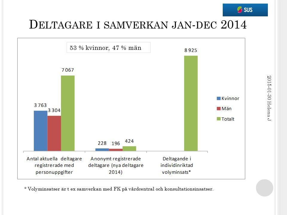 D ELTAGARE I SAMVERKAN JAN - DEC 2014 2015-01-30 Helena J * Volyminsatser är t ex samverkan med FK på vårdcentral och konsultationsinsatser. 53 % kvin