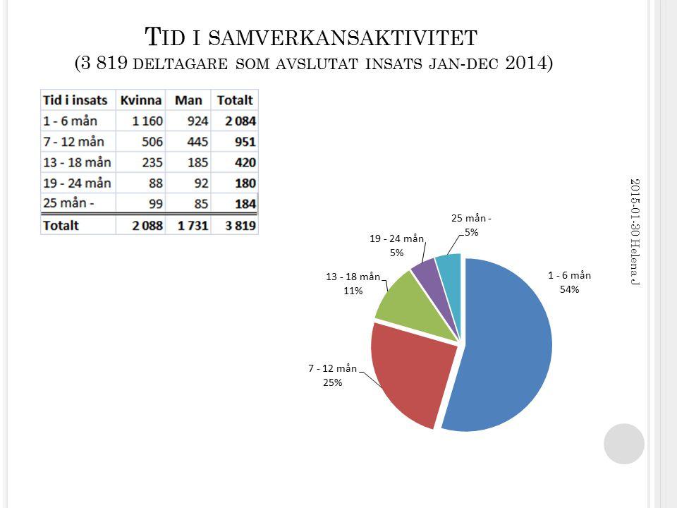 T ID I SAMVERKANSAKTIVITET (3 819 DELTAGARE SOM AVSLUTAT INSATS JAN - DEC 2014) 2015-01-30 Helena J