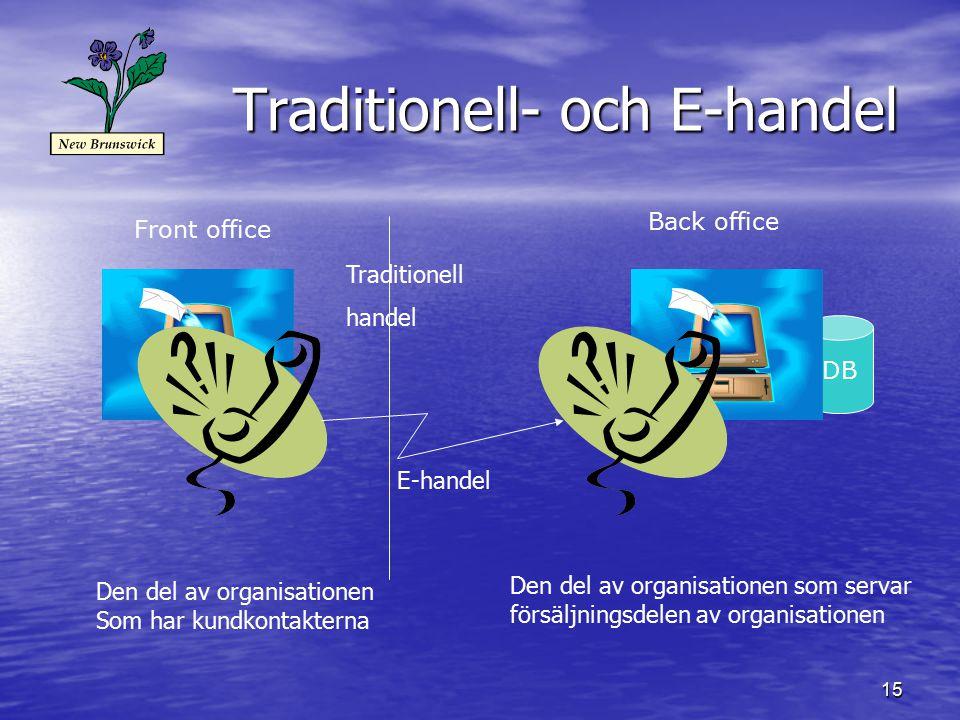 15 Traditionell- och E-handel DB Front office Back office E-handel Traditionell handel Den del av organisationen Som har kundkontakterna Den del av organisationen som servar försäljningsdelen av organisationen