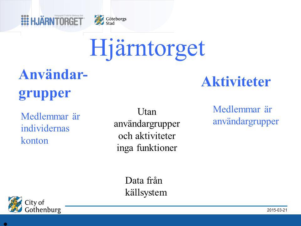 2015-03-21 Hjärntorget Användar- grupper Aktiviteter Medlemmar är användargrupper Medlemmar är individernas konton Data från källsystem Utan användargrupper och aktiviteter inga funktioner