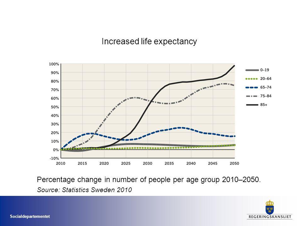 Socialdepartementet Increased life expectancy Percentage change in number of people per age group 2010–2050. Source: Statistics Sweden 2010