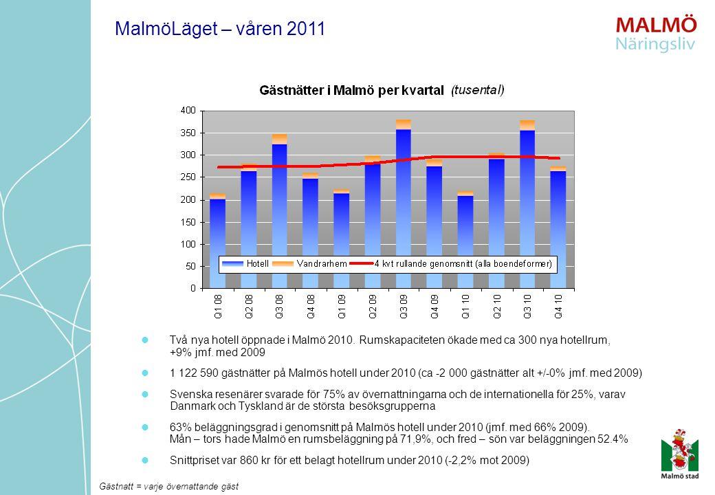 Två nya hotell öppnade i Malmö 2010. Rumskapaciteten ökade med ca 300 nya hotellrum, +9% jmf. med 2009 1 122 590 gästnätter på Malmös hotell under 201