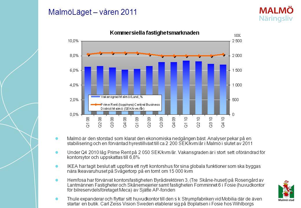 Malmö är den storstad som klarat den ekonomiska nedgången bäst. Analyser pekar på en stabilisering och en förväntad hyrestillväxt till ca 2 200 SEK/kv