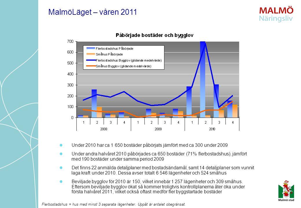 Under 2010 har ca 1 650 bostäder påbörjats jämfört med ca 300 under 2009 Under andra halvåret 2010 påbörjades ca 650 bostäder (71% flerbostadshus), jä