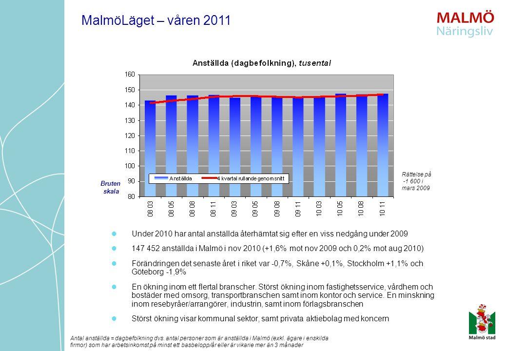 Under 2010 har antal anställda återhämtat sig efter en viss nedgång under 2009 147 452 anställda i Malmö i nov 2010 (+1,6% mot nov 2009 och 0,2% mot a