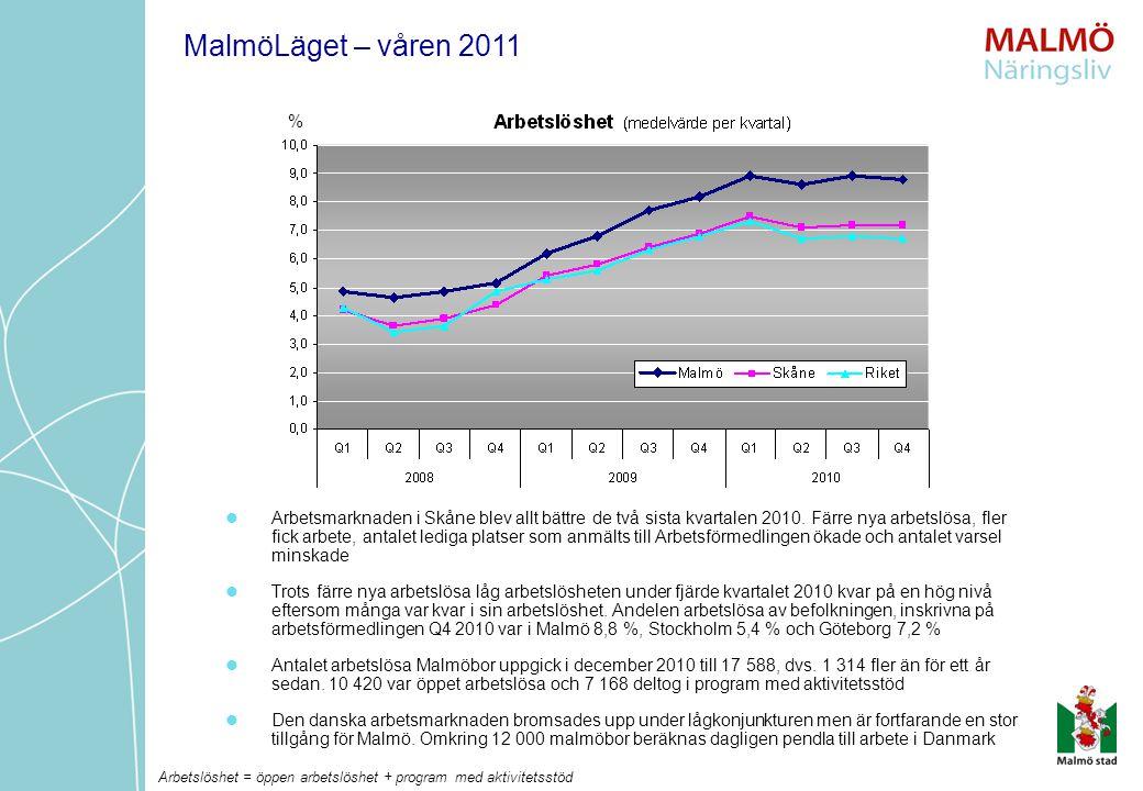 Arbetsmarknaden i Skåne blev allt bättre de två sista kvartalen 2010. Färre nya arbetslösa, fler fick arbete, antalet lediga platser som anmälts till