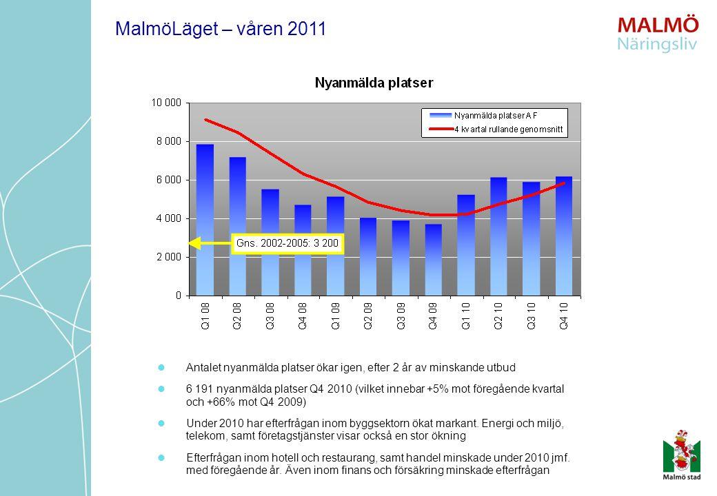 Antalet nyanmälda platser ökar igen, efter 2 år av minskande utbud 6 191 nyanmälda platser Q4 2010 (vilket innebar +5% mot föregående kvartal och +66%